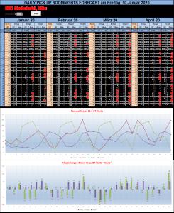 forecastermittlung rhc
